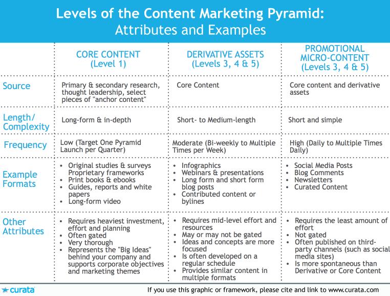 content-marketing-pyramid-attributes
