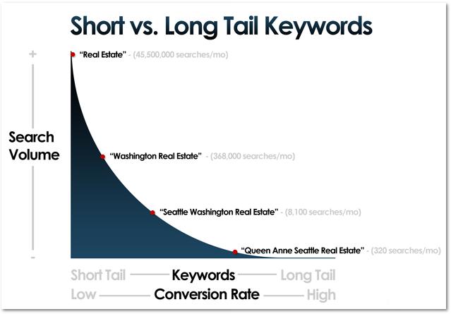 long-key